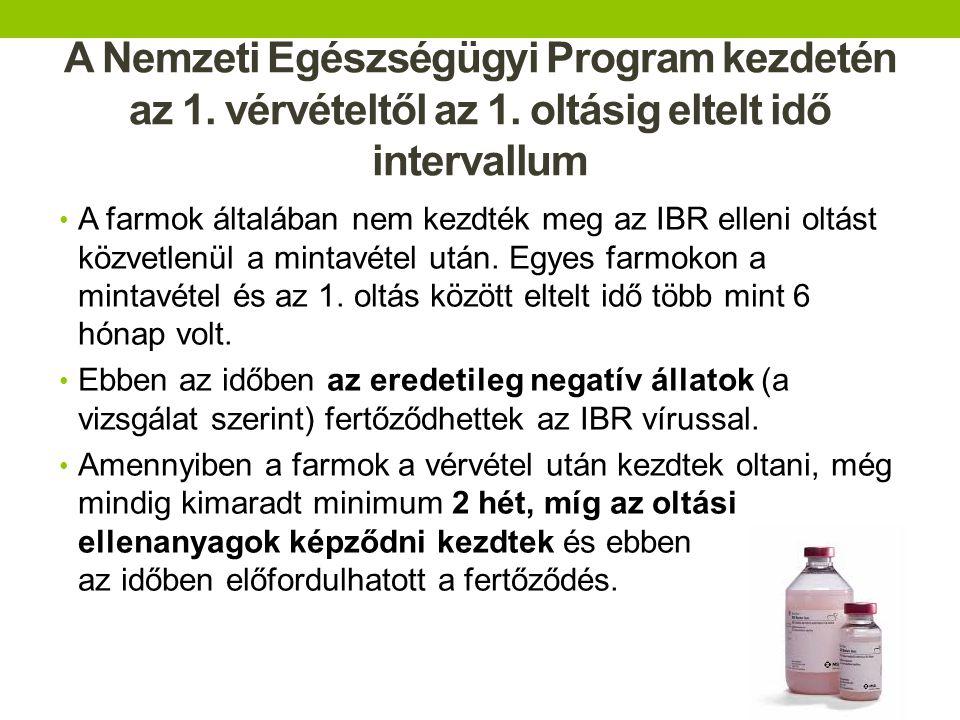 Anyai ellenanyagok - Az IBR elleni anyai ellenanyagok kiürülési ideje - 95 – 231 nap (átlagban 6 hónap) - Az IBR elleni oltóanyag támogatása a Nemzeti Egészségügyi Program (NEP) szerint CZ-ban 6 hónapos kortól - Lehetséges imunitási rés egyes 3 – 6 hónapos állatoknál - Javaslat – már 3 hónapos kortól oltani a borjakat a farm költségén