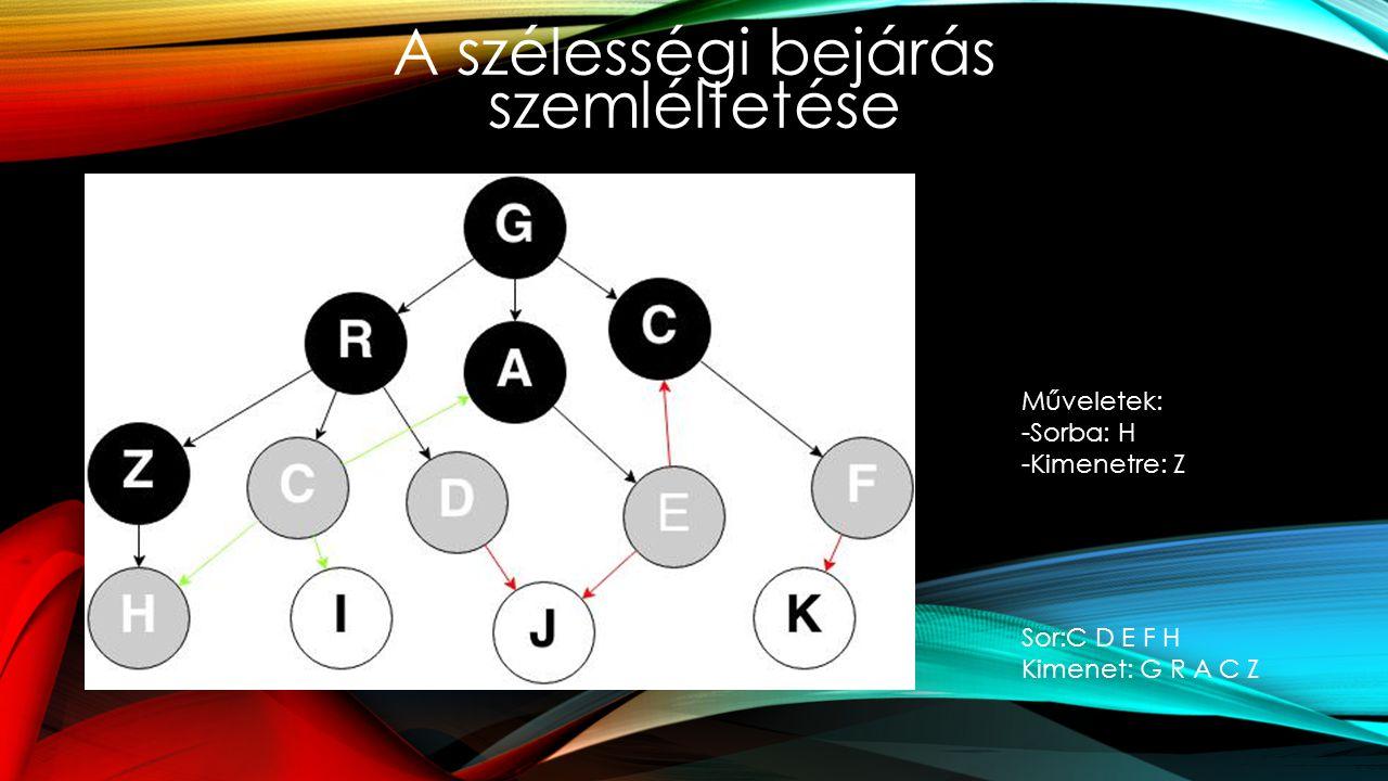 A szélességi bejárás szemléltetése Műveletek: -Sorba: H -Kimenetre: Z Sor:C D E F H Kimenet: G R A C Z