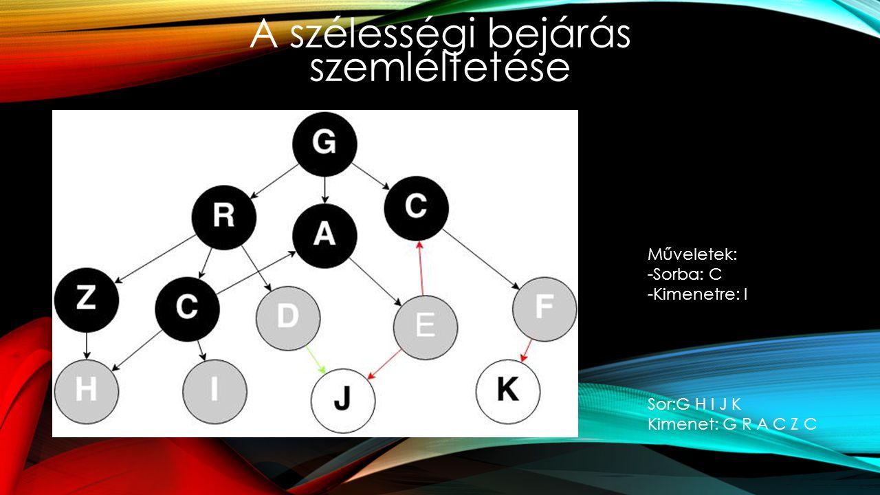 A szélességi bejárás szemléltetése Műveletek: -Sorba: C -Kimenetre: I Sor:G H I J K Kimenet: G R A C Z C