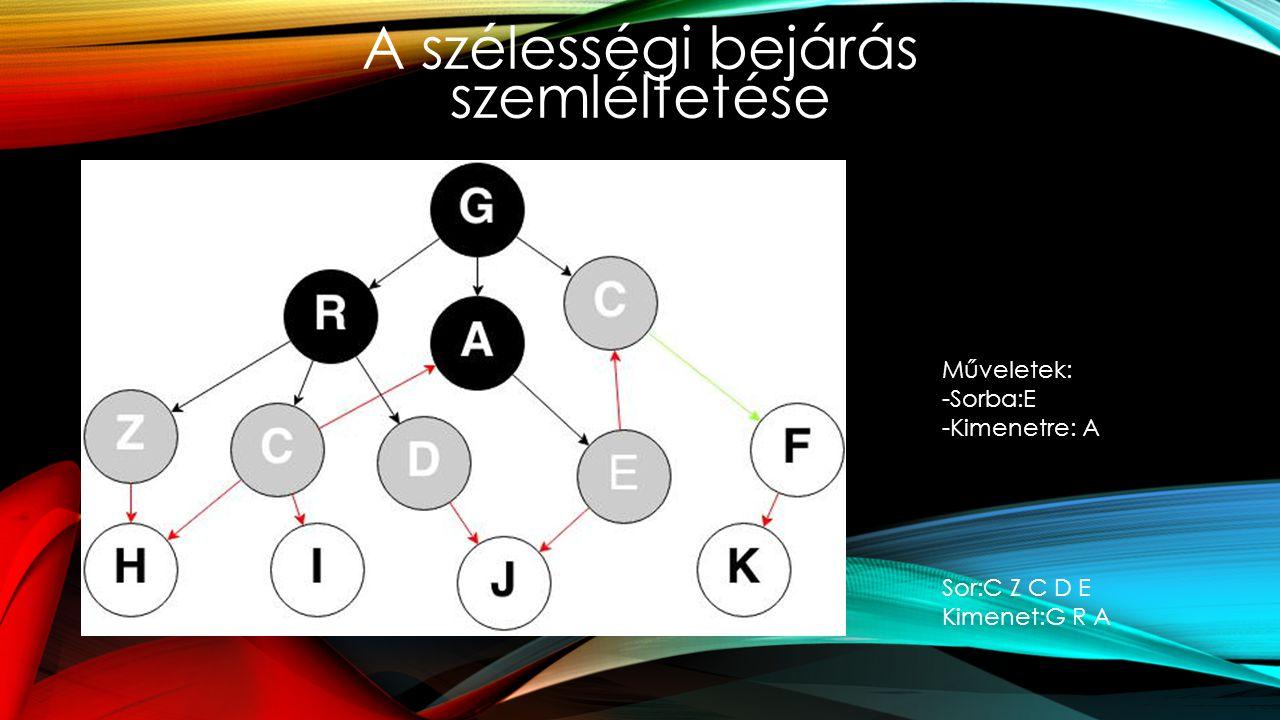A szélességi bejárás szemléltetése Műveletek: -Sorba:E -Kimenetre: A Sor:C Z C D E Kimenet:G R A