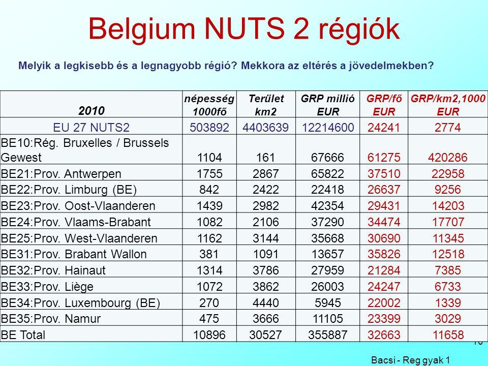 Belgium NUTS 2 régiók Bacsi - Reg gyak 1 10 2010 népesség 1000fő Terület km2 GRP millió EUR GRP/fő EUR GRP/km2,1000 EUR EU 27 NUTS2503892440363912214600242412774 BE10:Rég.
