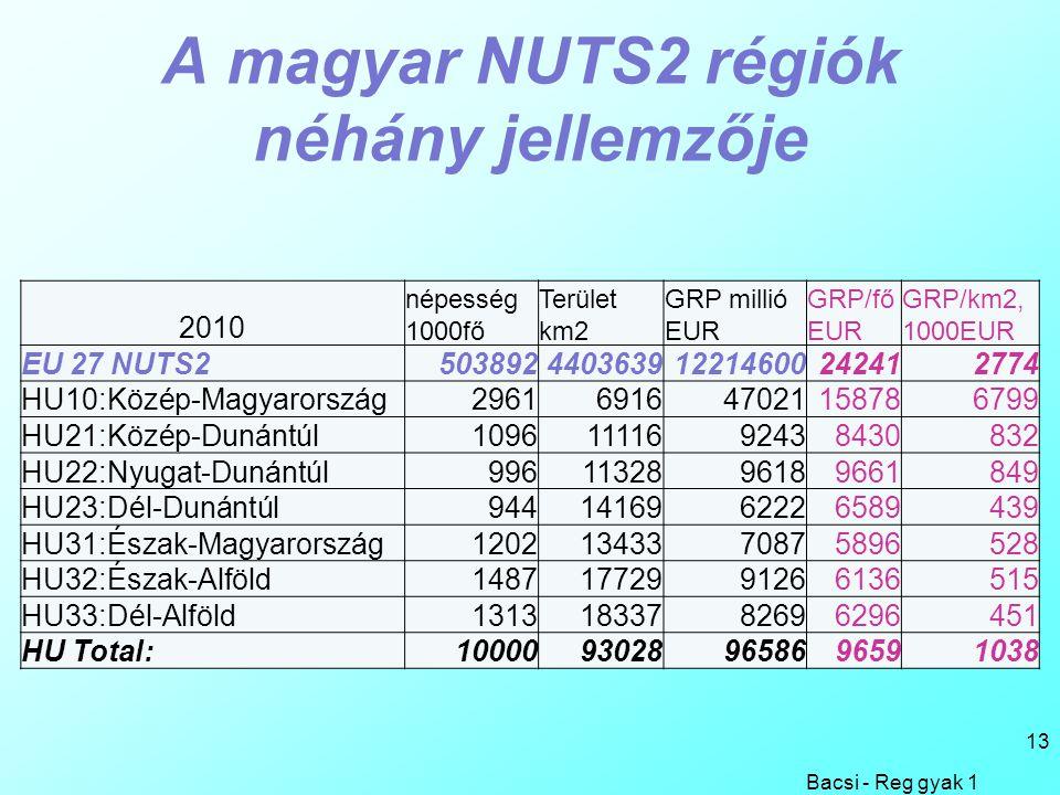 A magyar NUTS2 régiók néhány jellemzője 2010 népesség 1000fő Terület km2 GRP millió EUR GRP/fő EUR GRP/km2, 1000EUR EU 27 NUTS2503892440363912214600242412774 HU10:Közép-Magyarország2961691647021158786799 HU21:Közép-Dunántúl10961111692438430832 HU22:Nyugat-Dunántúl9961132896189661849 HU23:Dél-Dunántúl9441416962226589439 HU31:Észak-Magyarország12021343370875896528 HU32:Észak-Alföld14871772991266136515 HU33:Dél-Alföld13131833782696296451 HU Total:10000930289658696591038 Bacsi - Reg gyak 1 13