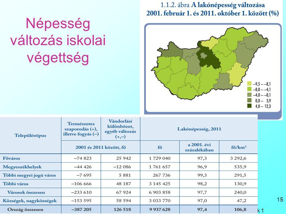 Népesség változás iskolai végettség Bacsi - Reg gyak 1 15