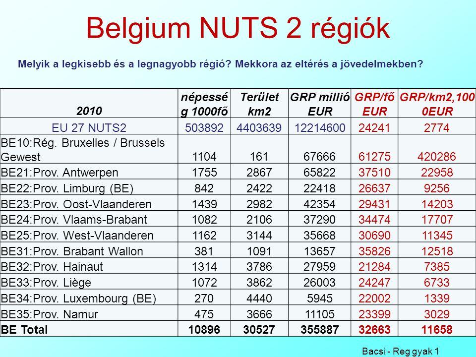 Belgium NUTS 2 régiók Bacsi - Reg gyak 1 4 2010 népessé g 1000fő Terület km2 GRP millió EUR GRP/fő EUR GRP/km2,100 0EUR EU 27 NUTS2503892440363912214600242412774 BE10:Rég.