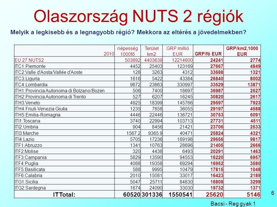 Olaszország NUTS 2 régiók Bacsi - Reg gyak 1 6 Melyik a legkisebb és a legnagyobb régió.