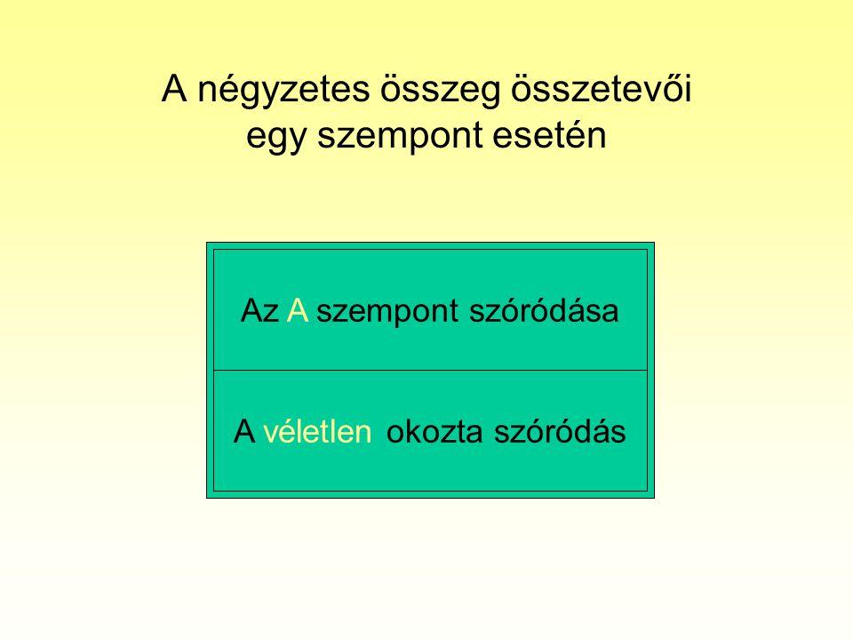 A négyzetes összeg összetevői Két szempont esetén Az A szempont szóródása A véletlen okozta szóródás A B szempont szóródása Az A x B szempontok kölcsönhatásának szóródása