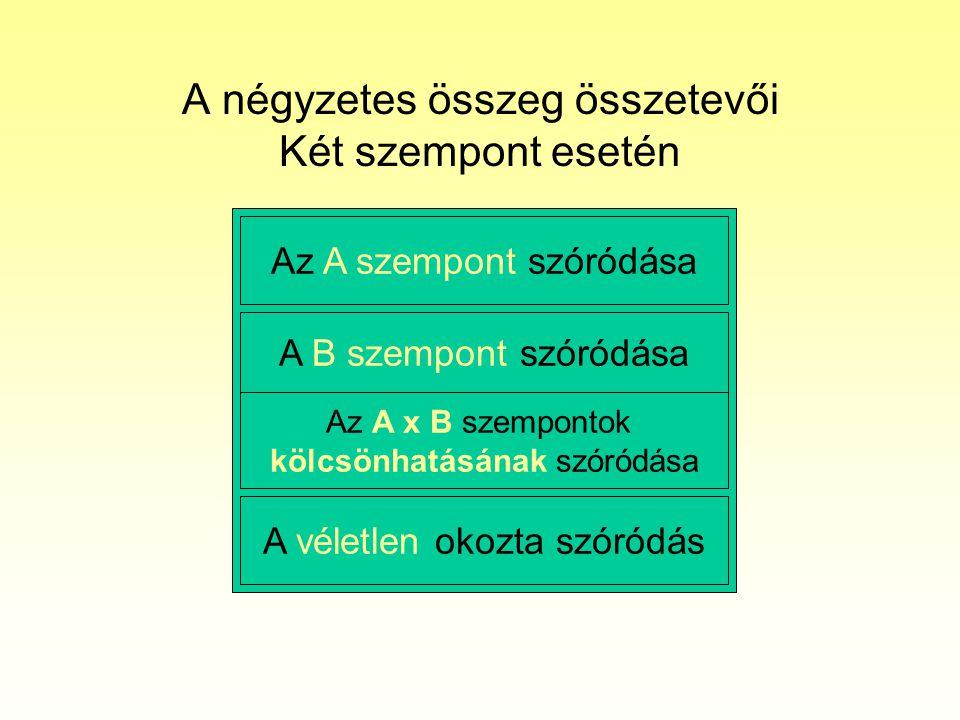 A négyzetes összeg összetevői Két szempont esetén Az A szempont szóródása A véletlen okozta szóródás A B szempont szóródása Az A x B szempontok kölcsö
