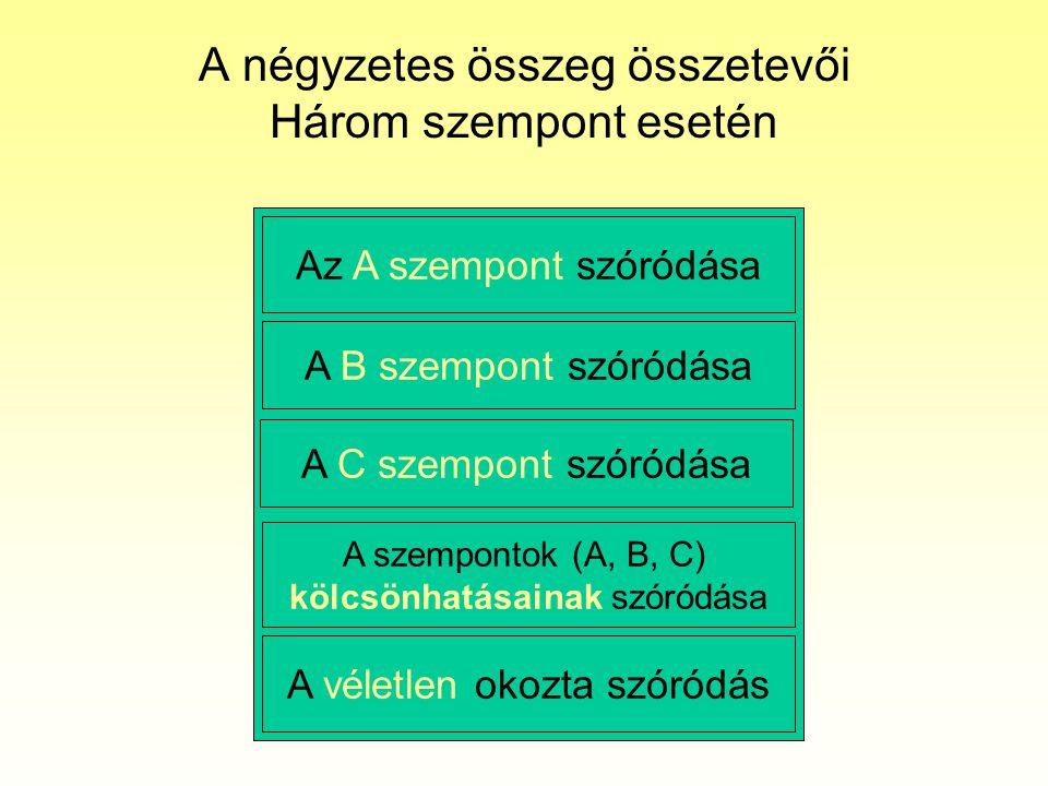 A négyzetes összeg összetevői Három szempont esetén Az A szempont szóródása A véletlen okozta szóródás A B szempont szóródása A szempontok (A, B, C) k