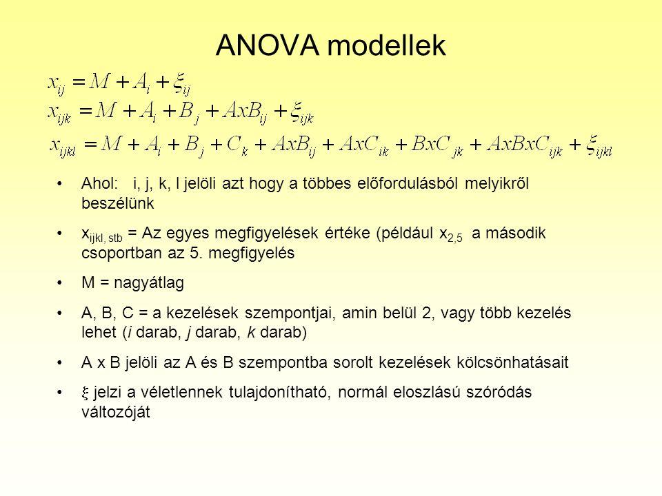ANOVA modellek Ahol: i, j, k, l jelöli azt hogy a többes előfordulásból melyikről beszélünk x ijkl, stb = Az egyes megfigyelések értéke (például x 2,5