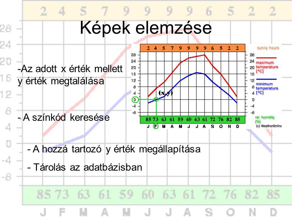 Képek elemzése -Az adott x érték mellett y érték megtalálása - A színkód keresése - A hozzá tartozó y érték megállapítása - Tárolás az adatbázisban