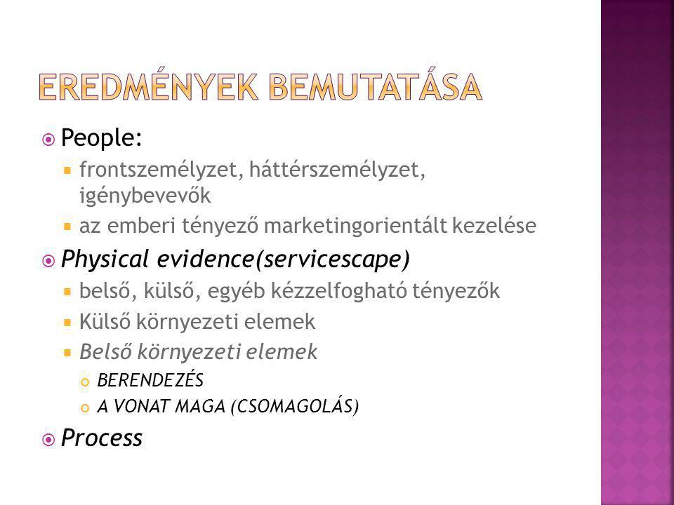  People:  frontszemélyzet, háttérszemélyzet, igénybevevők  az emberi tényező marketingorientált kezelése  Physical evidence(servicescape)  belső,