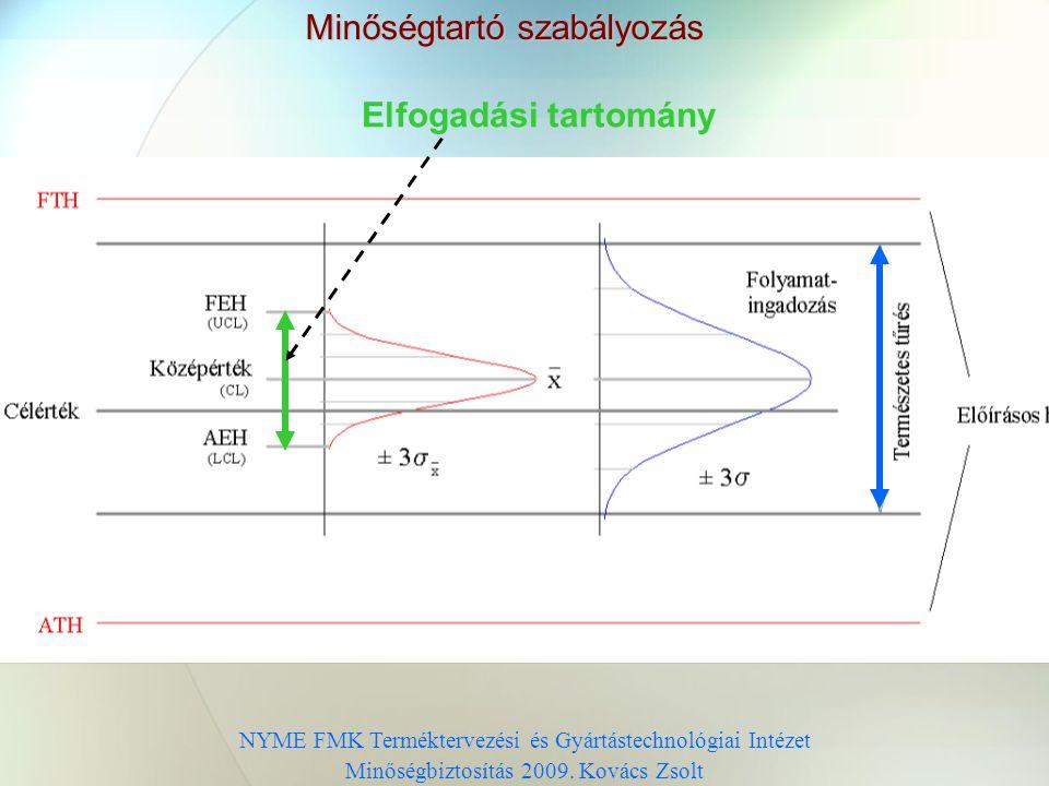 Szabályozó kártyák típusai NYME FMK Terméktervezési és Gyártástechnológiai Intézet Minőségbiztosítás 2009 Kovács Zsolt