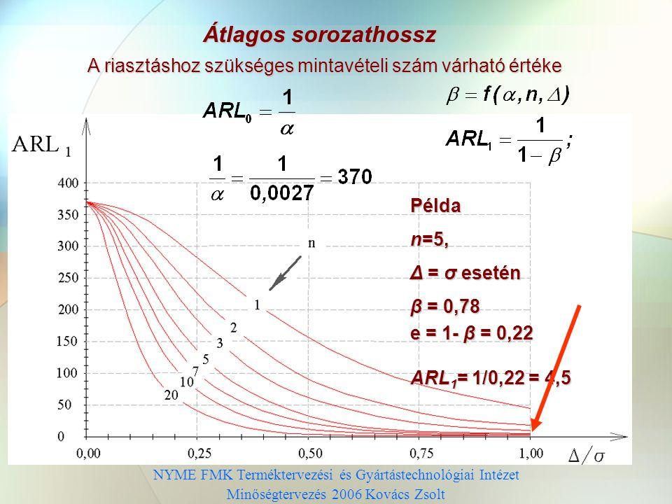 NYME FMK Terméktervezési és Gyártástechnológiai Intézet Minőségtervezés 2006 Kovács Zsolt Működési jelleggörbék α = 0,0027