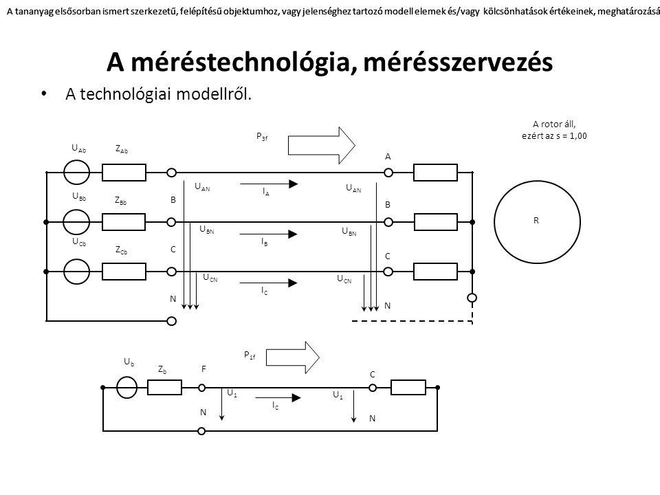 A méréstechnológia, mérésszervezés A technológiai modellről.
