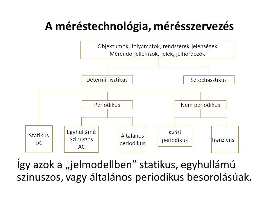 """A méréstechnológia, mérésszervezés Így azok a """"jelmodellben statikus, egyhullámú szinuszos, vagy általános periodikus besorolásúak."""