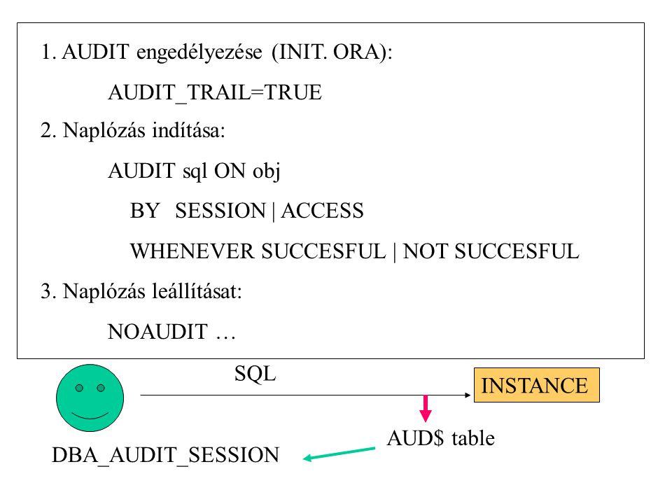 1. AUDIT engedélyezése (INIT. ORA): AUDIT_TRAIL=TRUE 2. Naplózás indítása: AUDIT sql ON obj BY SESSION | ACCESS WHENEVER SUCCESFUL | NOT SUCCESFUL 3.