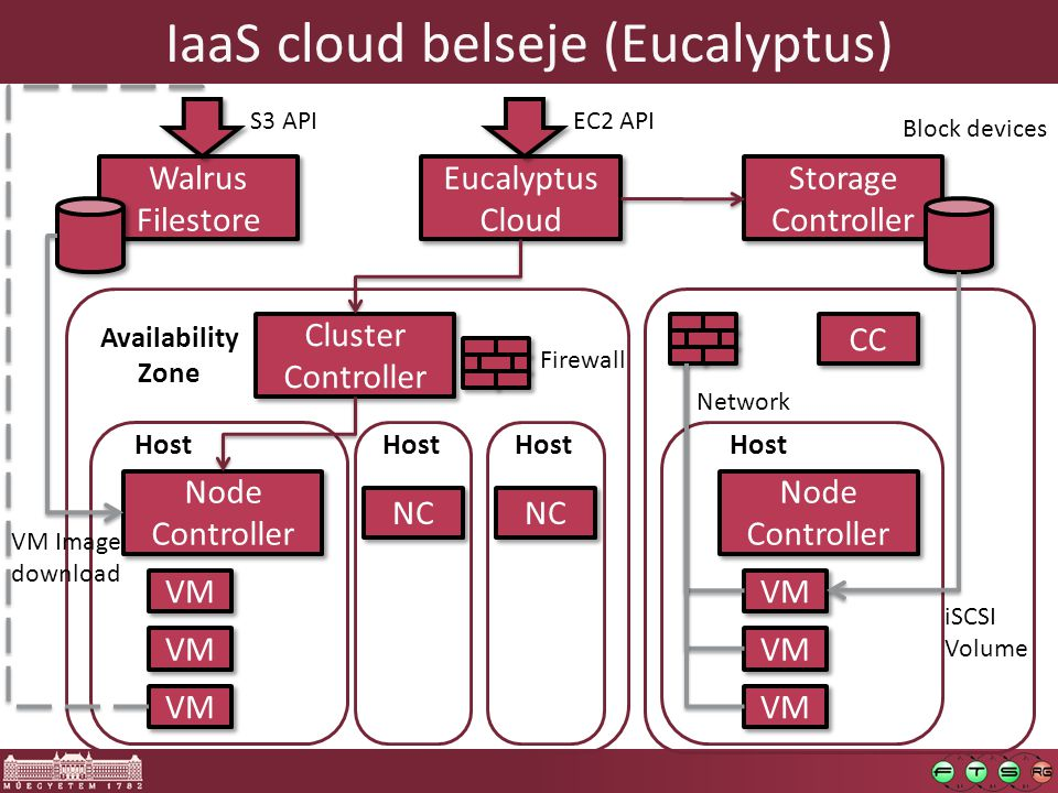IaaS cloud belseje (Eucalyptus) Eucalyptus Cloud Eucalyptus Cloud EC2 API Walrus Filestore Walrus Filestore S3 API Storage Controller Storage Controller Block devices Cluster Controller Cluster Controller Node Controller Node Controller VM Host NC Firewall Availability Zone Host CC Node Controller Node Controller VM Host iSCSI Volume Network VM Image download