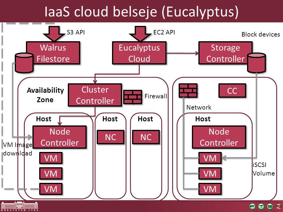 IaaS cloud belseje (Eucalyptus) Eucalyptus Cloud Eucalyptus Cloud EC2 API Walrus Filestore Walrus Filestore S3 API Storage Controller Storage Controll