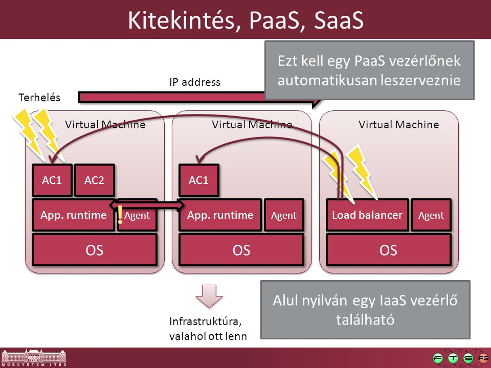 Kitekintés, PaaS, SaaS Virtual Machine OS App. runtime AC1 AC2 Agent Infrastruktúra, valahol ott lenn Terhelés Virtual Machine OS App. runtime AC1 Age
