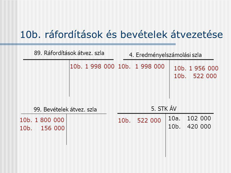 10b. ráfordítások és bevételek átvezetése 89. Ráfordítások átvez. szla 4. Eredményelszámolási szla 10b. 1 800 000 10b. 156 000 10b. 1 998 000 10b. 1 9