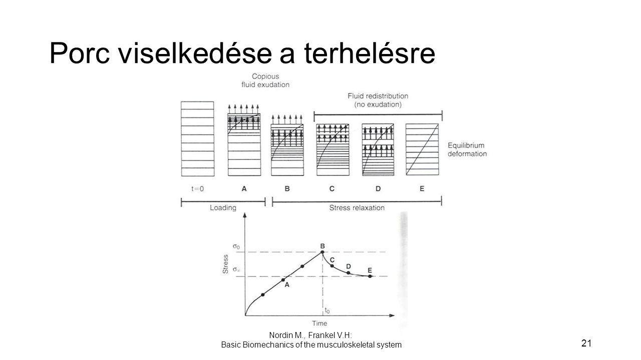21 Nordin M., Frankel V.H: Basic Biomechanics of the musculoskeletal system Porc viselkedése a terhelésre