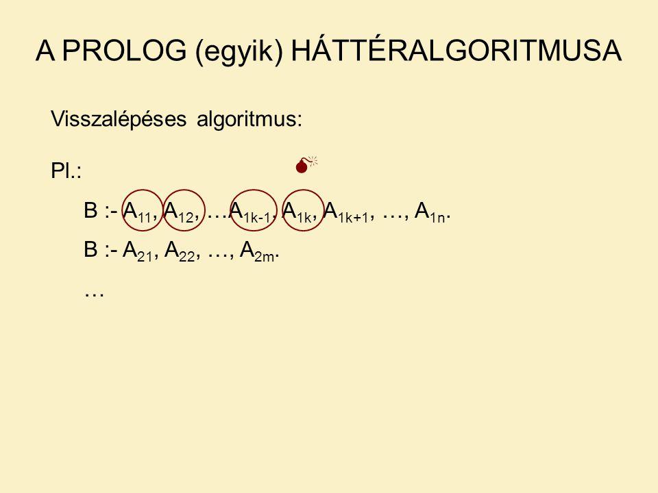 A PROLOG (egyik) HÁTTÉRALGORITMUSA Visszalépéses algoritmus: Pl.: B :- A 11, A 12, …A 1k-1, A 1k, A 1k+1, …, A 1n.