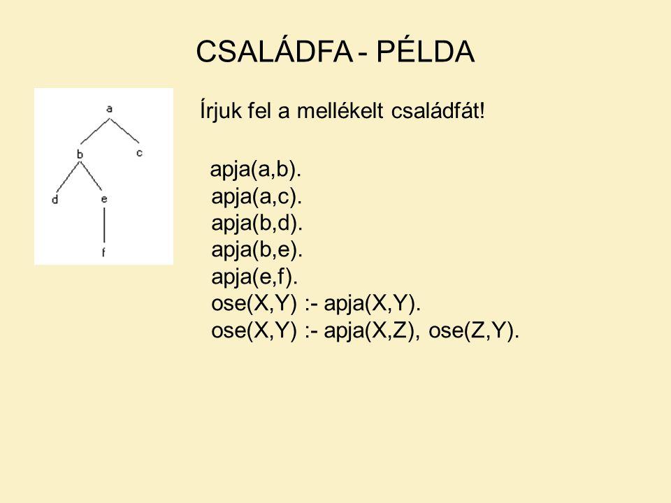 CSALÁDFA - PÉLDA Írjuk fel a mellékelt családfát.apja(a,b).