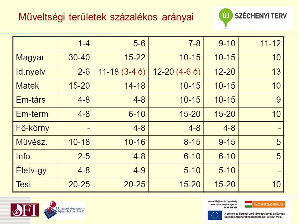 Műveltségi területek százalékos arányai 1-45-67-89-1011-12 Magyar30-4015-2210-15 10 Id.nyelv2-611-18 (3-4 ó)12-20 (4-6 ó)12-2013 Matek15-2014-1810-15