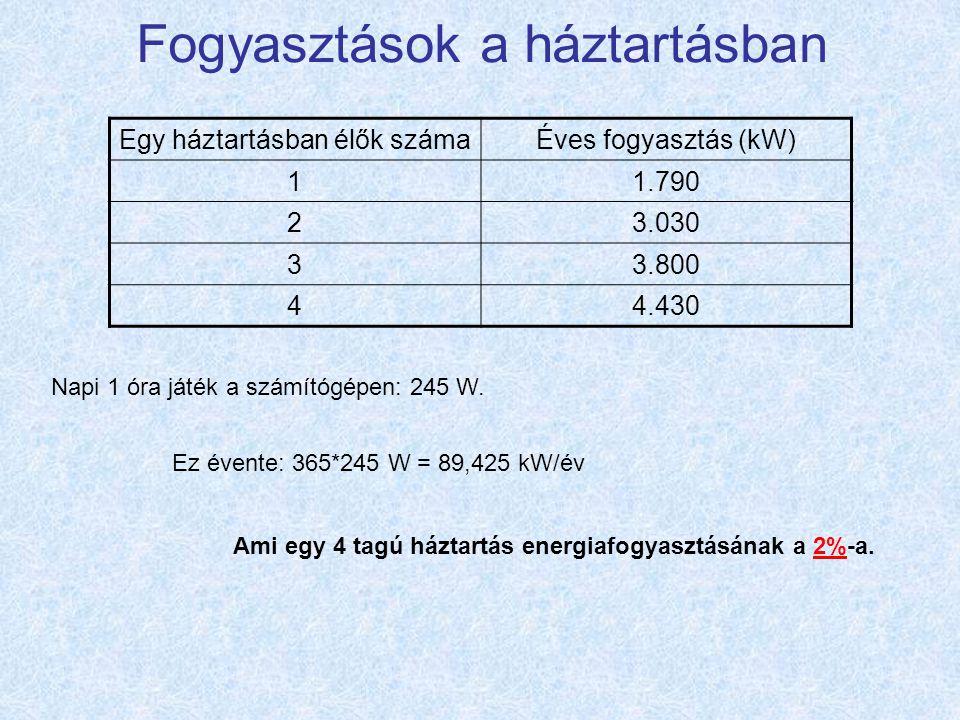 Fogyasztások a háztartásban Egy háztartásban élők számaÉves fogyasztás (kW) 11.790 23.030 33.800 44.430 Napi 1 óra játék a számítógépen: 245 W.
