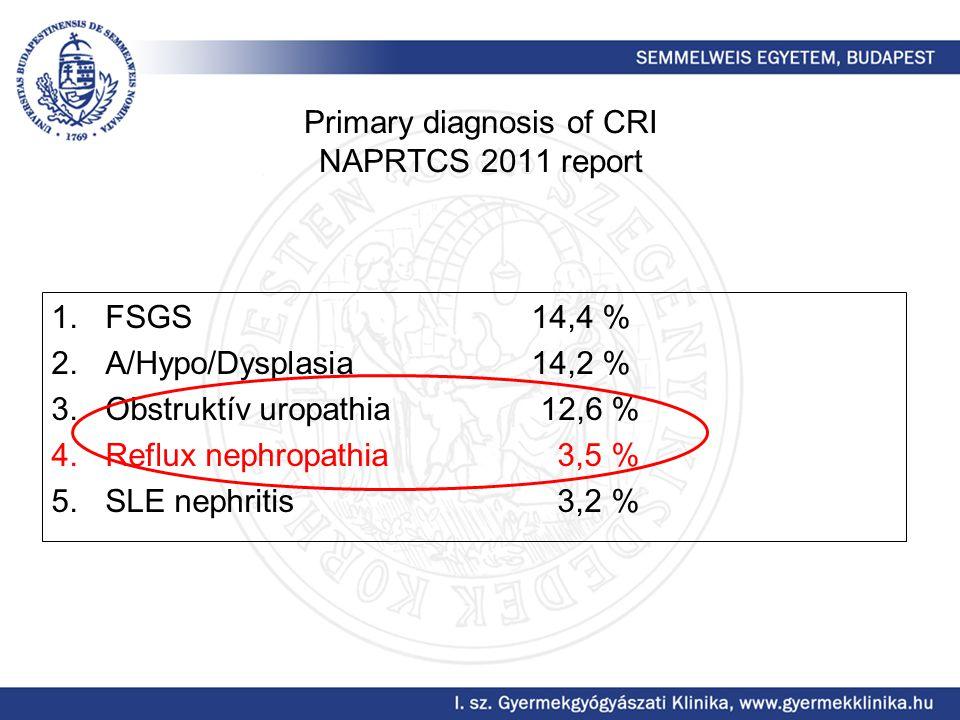 Primary diagnosis of CRI NAPRTCS 2011 report 1.FSGS14,4 % 2.A/Hypo/Dysplasia14,2 % 3.Obstruktív uropathia 12,6 % 4.Reflux nephropathia 3,5 % 5.SLE nep