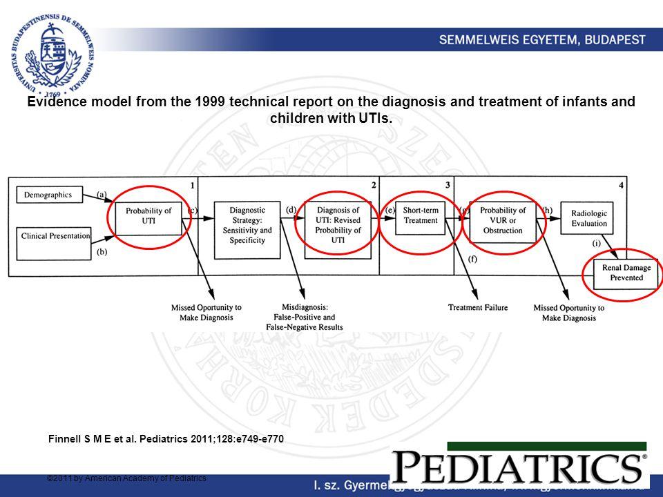 Általános elv Fennálló, UTI-t okozó egyéb patológia megszüntetése Ezek hiányában VUR esetében CAP alkalmazása ½ - 1½ évig (I-II.