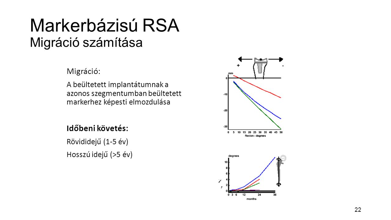 22 Markerbázisú RSA Migráció számítása Migráció: A beültetett implantátumnak a azonos szegmentumban beültetett markerhez képesti elmozdulása Időbeni követés: Rövididejű (1-5 év) Hosszú idejű (>5 év)