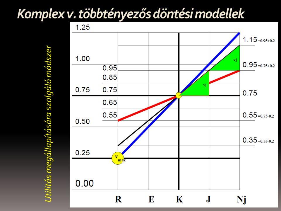 Komplex v. többtényezős döntési modellek Utilitás megállapítására szolgáló módszer