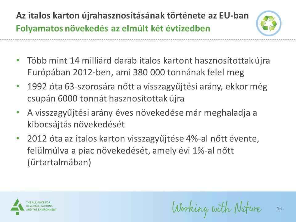 Az italos karton újrahasznosításának története az EU-ban Több mint 14 milliárd darab italos kartont hasznosítottak újra Európában 2012-ben, ami 380 00