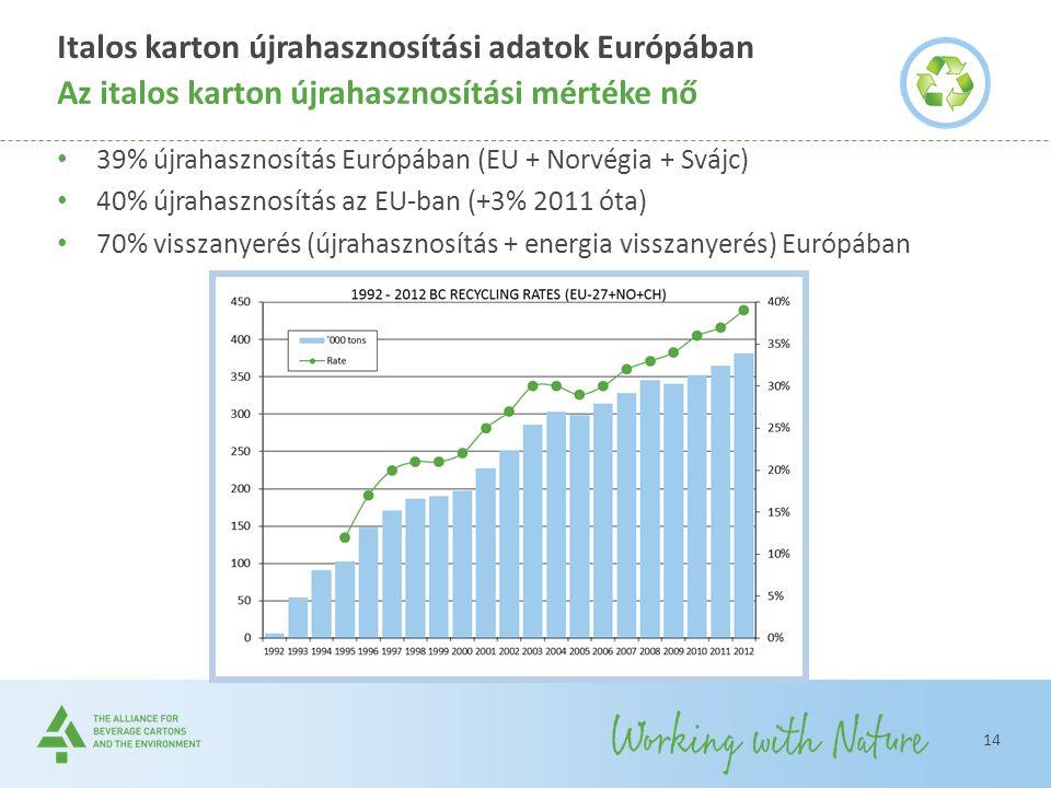 Italos karton újrahasznosítási adatok Európában 39% újrahasznosítás Európában (EU + Norvégia + Svájc) 40% újrahasznosítás az EU-ban (+3% 2011 óta) 70%