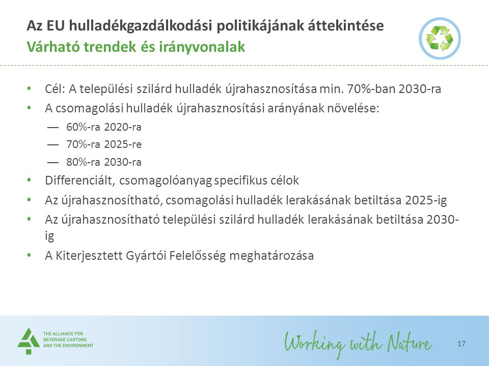 Az EU hulladékgazdálkodási politikájának áttekintése Cél: A települési szilárd hulladék újrahasznosítása min. 70%-ban 2030-ra A csomagolási hulladék ú