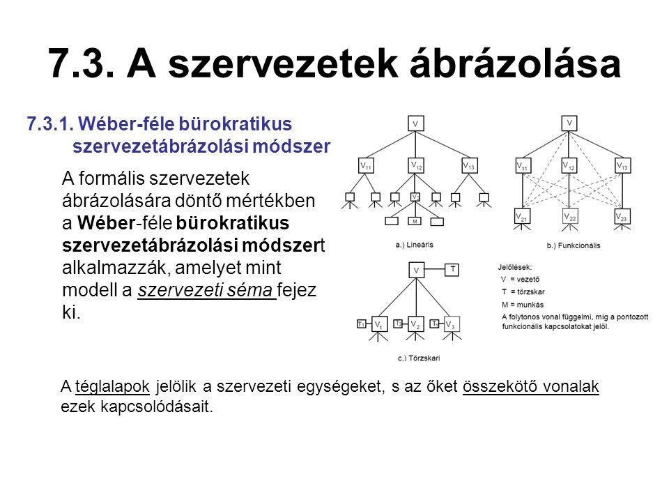 7.3. A szervezetek ábrázolása A formális szervezetek ábrázolására döntő mértékben a Wéber-féle bürokratikus szervezetábrázolási módszert alkalmazzák,