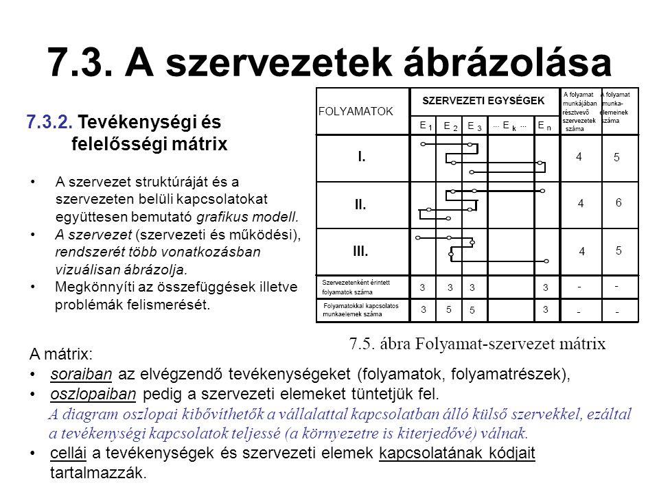 7.3. A szervezetek ábrázolása A szervezet struktúráját és a szervezeten belüli kapcsolatokat együttesen bemutató grafikus modell. A szervezet (szervez