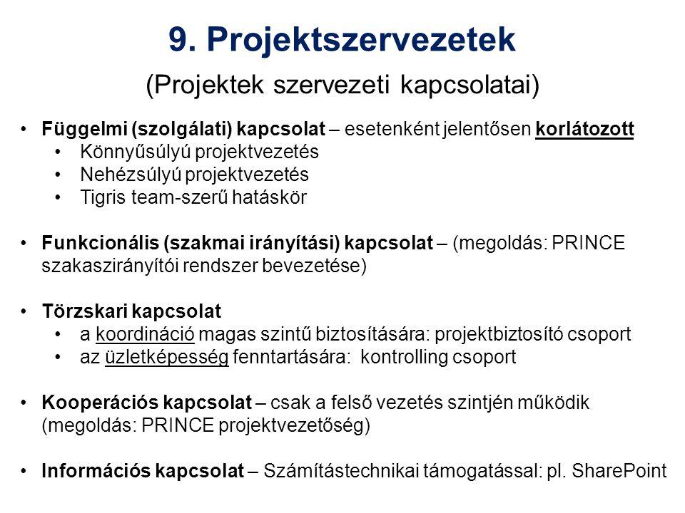 (Projektek szervezeti kapcsolatai) Függelmi (szolgálati) kapcsolat – esetenként jelentősen korlátozott Könnyűsúlyú projektvezetés Nehézsúlyú projektvezetés Tigris team-szerű hatáskör Funkcionális (szakmai irányítási) kapcsolat – (megoldás: PRINCE szakaszirányítói rendszer bevezetése) Törzskari kapcsolat a koordináció magas szintű biztosítására: projektbiztosító csoport az üzletképesség fenntartására: kontrolling csoport Kooperációs kapcsolat – csak a felső vezetés szintjén működik (megoldás: PRINCE projektvezetőség) Információs kapcsolat – Számítástechnikai támogatással: pl.