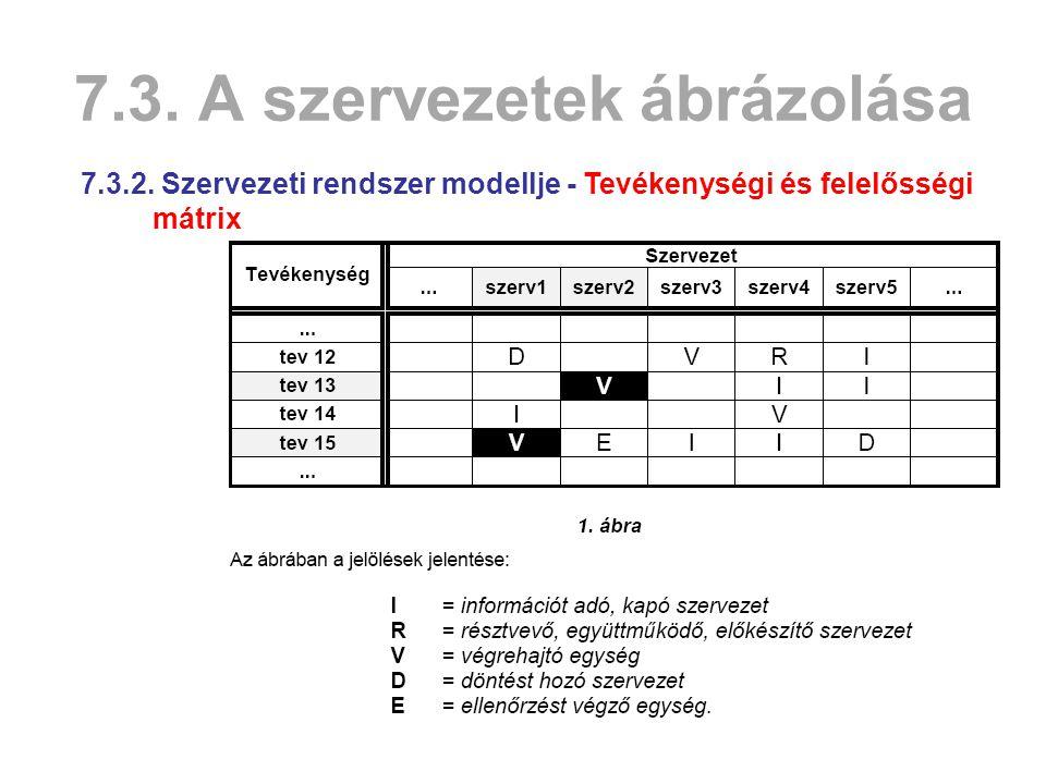 7.3.A szervezetek ábrázolása 7.3.2.