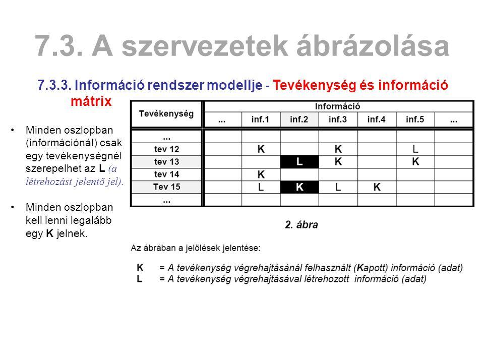 7.3.A szervezetek ábrázolása 7.3.3.
