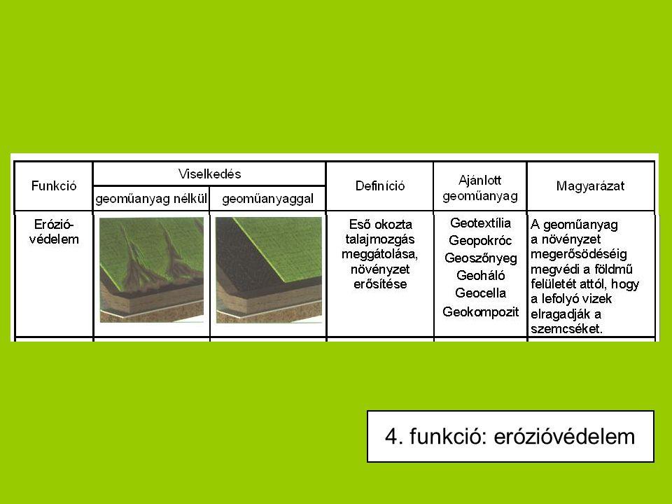 4. funkció: erózióvédelem