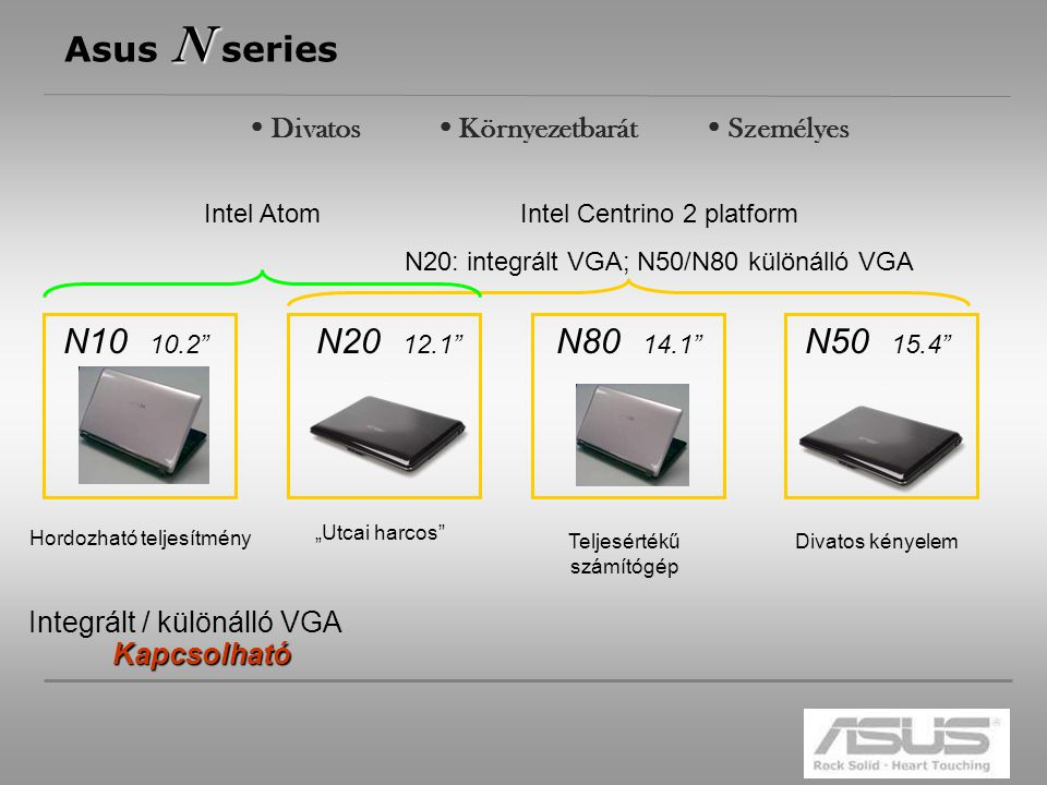 """3 N Asus N series N10 N10 10.2 N20 12.1 N50 15.4 N80 14.1 Intel Centrino 2 platform N20: integrált VGA; N50/N80 különálló VGA Intel Atom Integrált / különálló VGAKapcsolható Hordozható teljesítmény """"Utcai harcos Teljesértékű számítógép Divatos kényelem  Divatos  Környezetbarát  Személyes"""