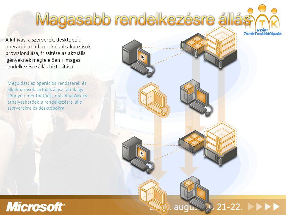 Megoldás: az operációs rendszerek és alkalmazások virtualizálása, amik így könnyen menthetőek, másolhatóak és áthelyezhetőek a rendelkezésre álló szer