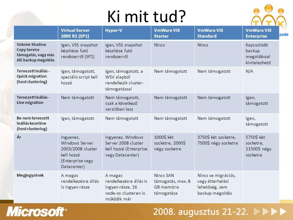 Ki mit tud? Virtual Server 2005 R2 (SP1) Hyper-VVmWare VI3 Starter VmWare VI3 Standard VmWare VI3 Enterprise Volume Shadow Copy Service támogatás, vag