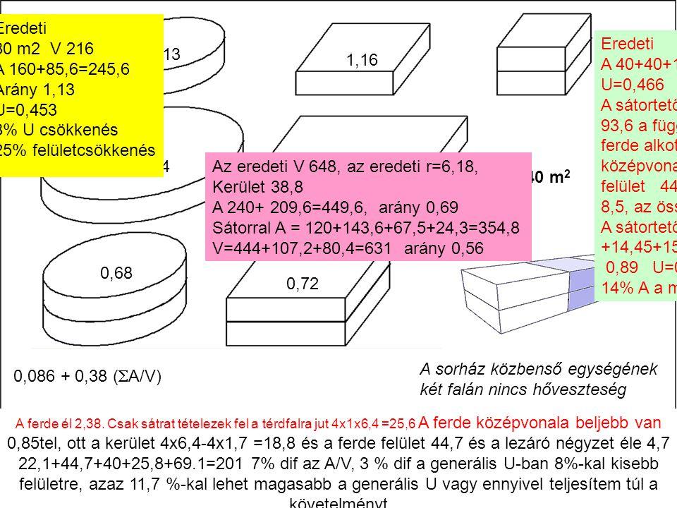 0,62 1,13 1,16 Eredeti A 40+40+136,6=216 1,00 U=0,466 A sátortetővel és 1 m térdfallal 93,6 a függélyes felület, 2,4 a ferde alkotó, annak középvonala 18,5, a ferde felület 44,4, a kis négyzet 8,5, az összes A=186,6 A sátortetős térfogat: 148 +14,45+15,7=208,2 az arány 0,89 U=0,491 5,3% U, 14% A a megtakarítás 0,940,97 0,68 0,72 240 m 2 A sorház közbenső egységének két falán nincs hőveszteség A ferde él 2,38.