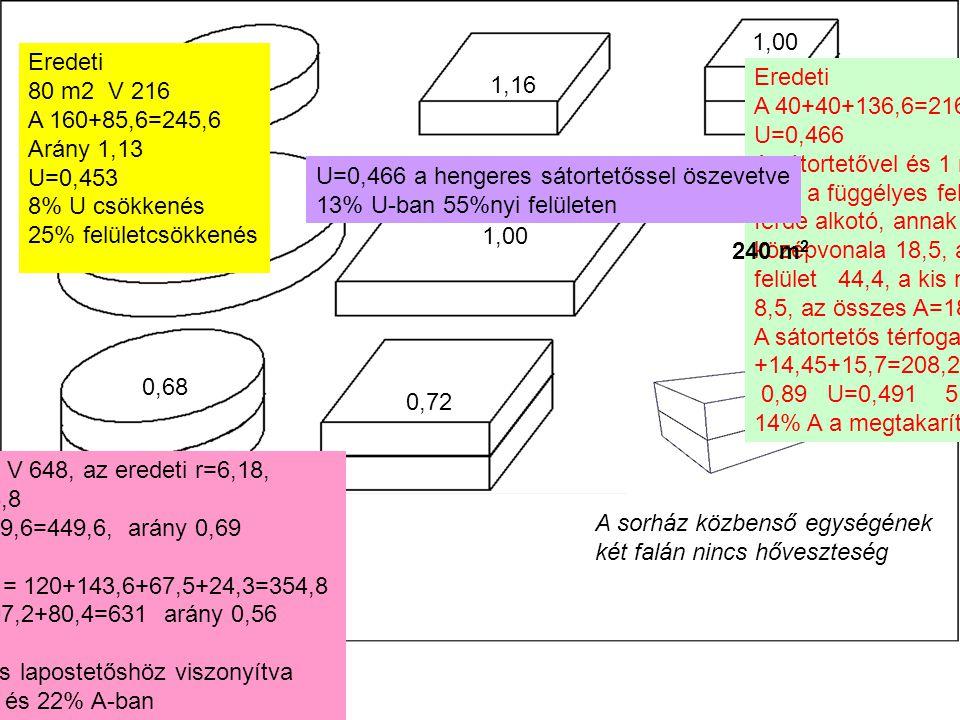 0,62 1,13 1,16 Eredeti A 40+40+136,6=216 1,00 U=0,466 A sátortetővel és 1 m térdfallal 93,6 a függélyes felület, 2,4 a ferde alkotó, annak középvonala 18,5, a ferde felület 44,4, a kis négyzet 8,5, az összes A=186,6 A sátortetős térfogat: 148 +14,45+15,7=208,2 az arány 0,89 U=0,491 5,3% U, 14% A a megtakarítás 0,941,00 0,68 0,72 240 m 2 A sorház közbenső egységének két falán nincs hőveszteség.