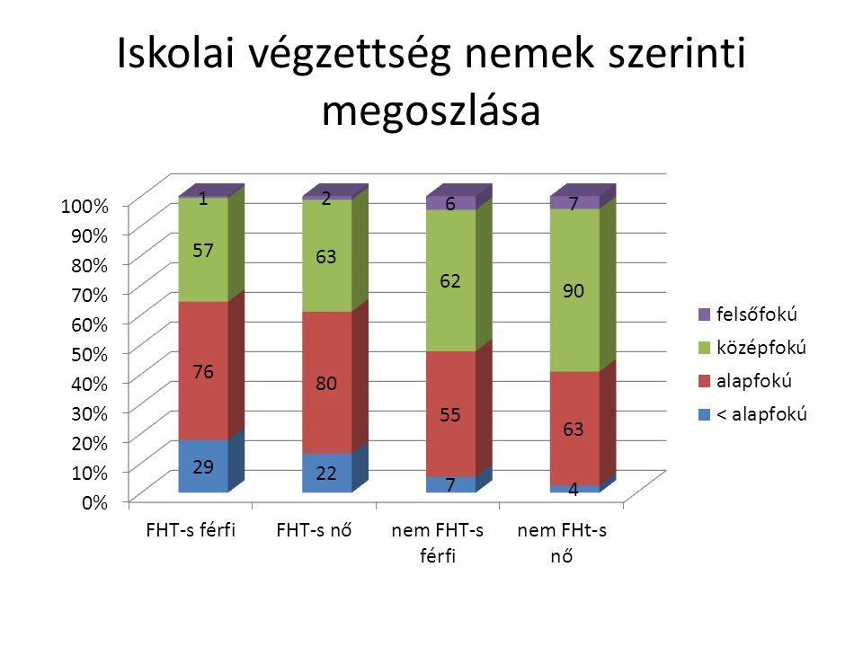 Iskolai végzettség nemek szerinti megoszlása