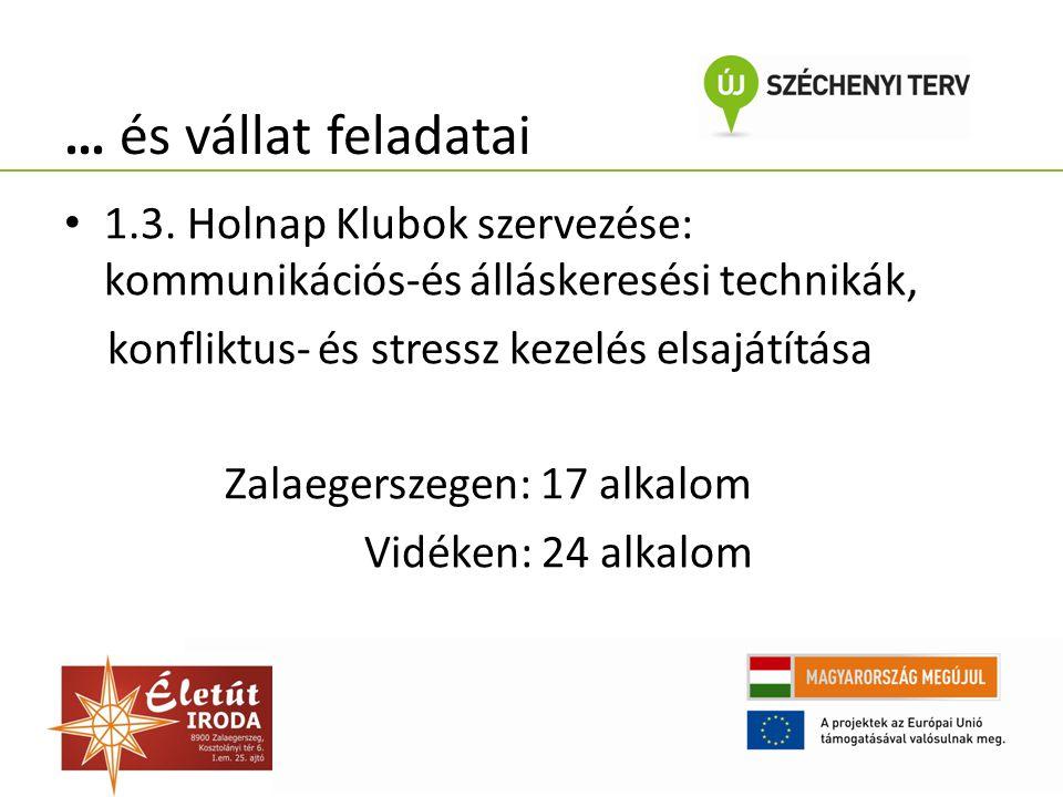 … és vállat feladatai 1.3. Holnap Klubok szervezése: kommunikációs-és álláskeresési technikák, konfliktus- és stressz kezelés elsajátítása Zalaegersze