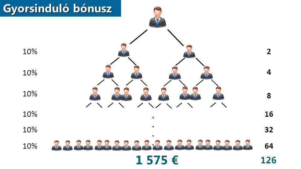 Gyorsinduló bónusz 10% 2 4 8 16 32 64 10%........ 1 575 € 126